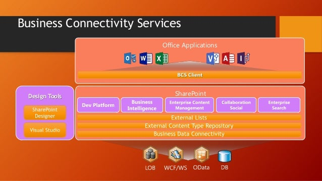 Summary: Other Service Applications  Access Services Web Service Application  App Management Service Application Business ...