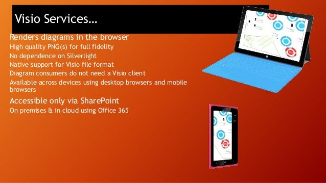 SP App Hosting Options Oauth + REST or client object models  SharePoint Existing sites and services App web (optional)  Oa...