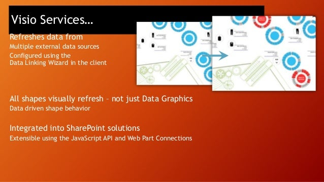 Public API Exchange SharePoint  Architecture overview  Custom solution