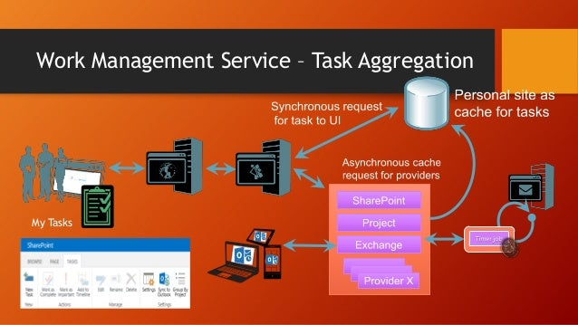 Service Applications with their own DBs: • • • • • • • • • • •  App Management Service Business Data Connectivity Managed ...