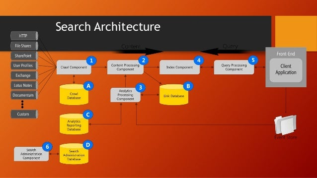 Office Web Apps Architecture Separate server product, not a service application WAC farm can support multiple SharePoint f...