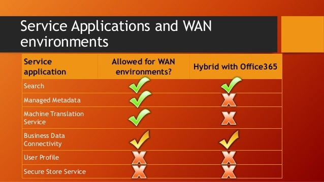 Shredded Storage SQL Improvements  Cache Service Request Management Office Web Apps  Social Changes Other Considerations