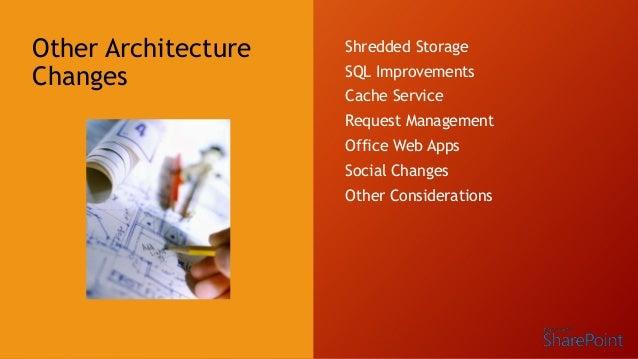 Learn SharePoint 2013