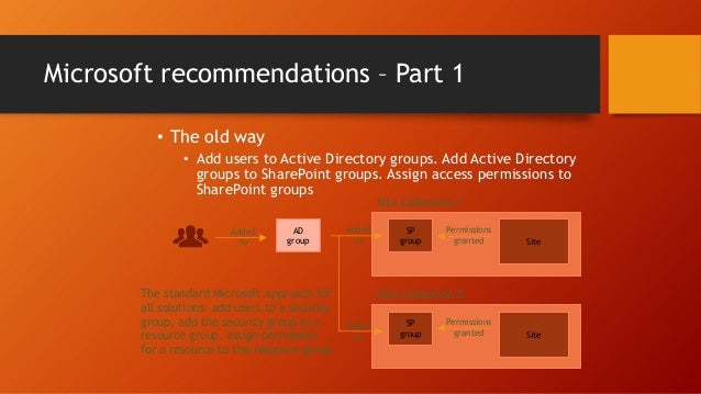 Bonus tip: Show group membership • When delegating control and using SharePoint groups to manage access permissions, to en...