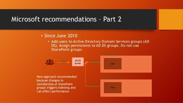 Reference: What do the different permissions allow people to do? This bit is specific to SharePoint 2013 but the basics ap...
