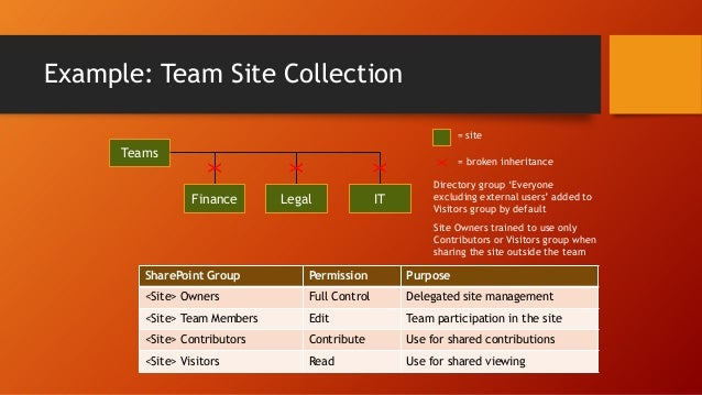 Typical no-code solutions Review and approve document workflows  New-hire orientation sites  Structured documents: contrac...