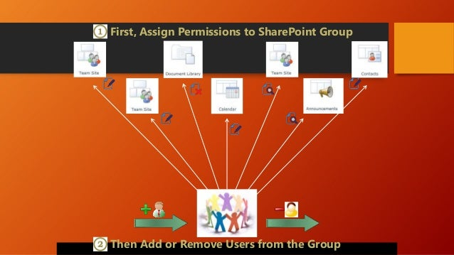 """Who can """"Share"""" a File?  Contributor  Note: It contradicts Contribute permissions level"""