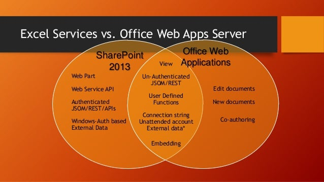 Search powers experiences across SharePoint