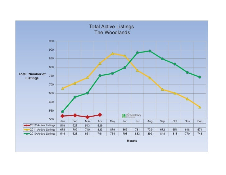 Total Active Listings                                             The Woodlands                    950                    ...
