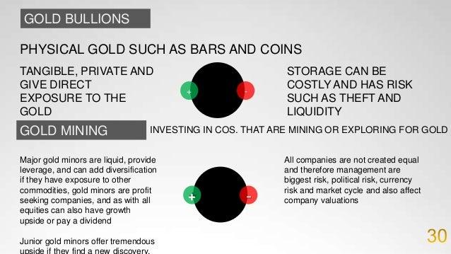 Risks of Gold Physical Risk Exchange Risk Volatility Risk Political Risk 37
