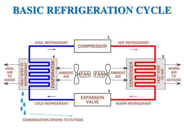 Design My Hvac System