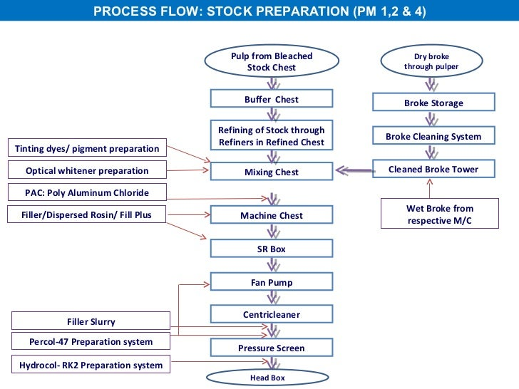 process flow diagram for pulp and paper industry 16 asd capecoral