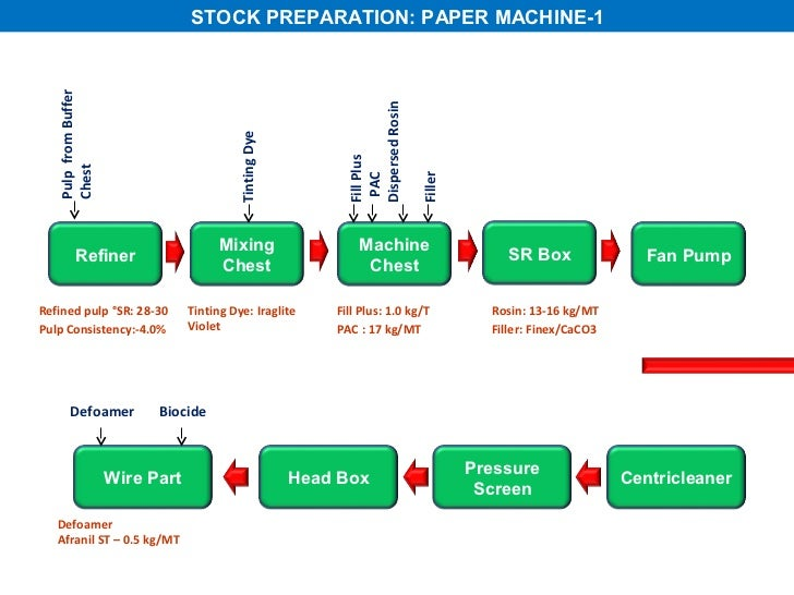 all about paper making process Water Flow Graph Paper 20