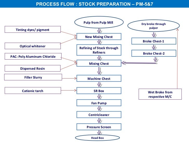 all about paper making process Water Flow Graph Paper process flow
