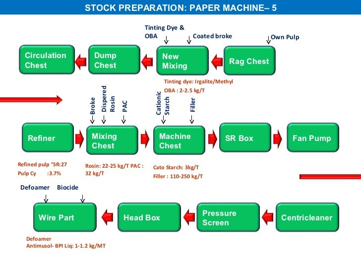 all about paper making process rh slideshare net process flow diagram of paper mill process flow diagram of paper mill