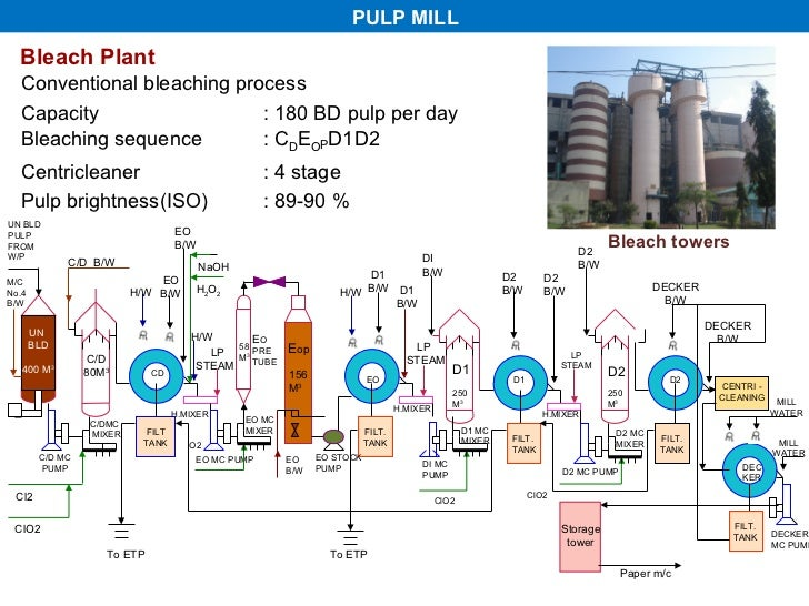 all about paper making process Water Flow Graph Paper pulp mill bleach plant conventional bleaching process