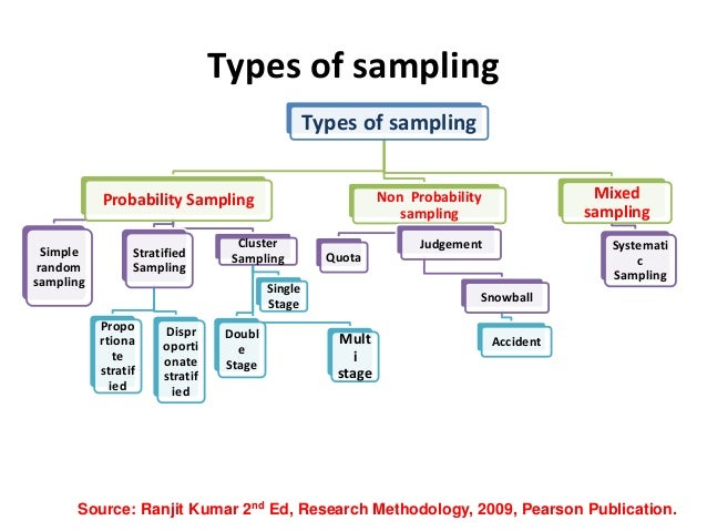 kinds of sampling in research Nonprobability sampling social research is often conducted in situations where a researcher cannot select the kinds of probability samples used in large-scale social.