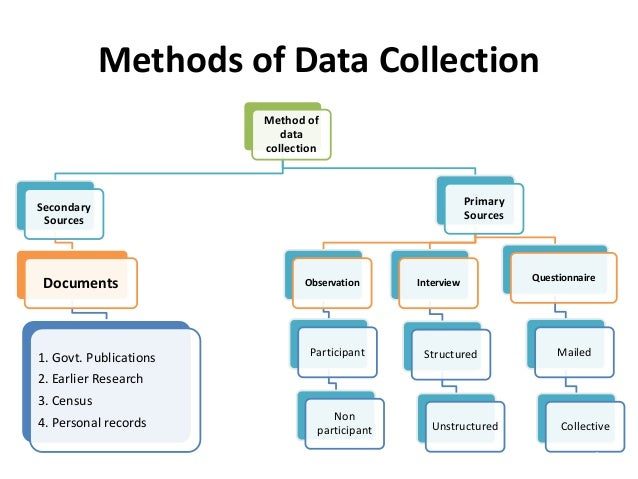 Quantitative and Qualitative Data collection methods