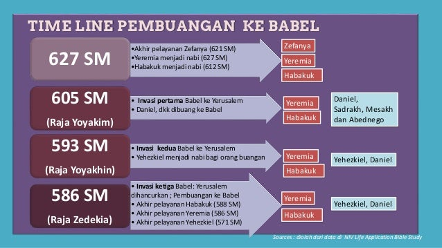 TIME LINE PEMBUANGAN KE BABEL Sources : diolah dari data di NIV Life Application Bible Study • Invasi ketiga Babel: Yerusa...