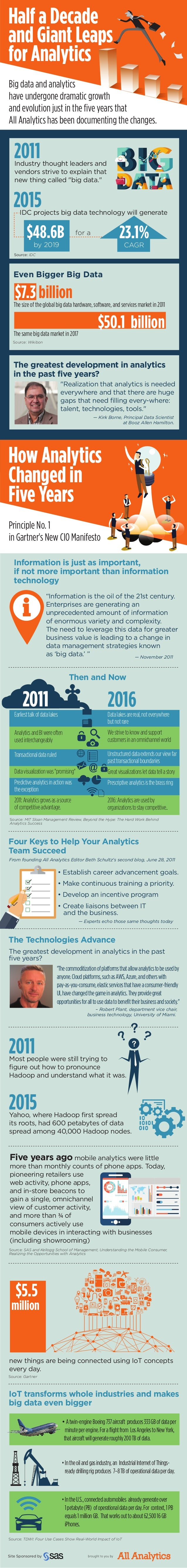 Half a Decade and Giant Leaps for Analytics Half a Decade and Giant Leaps for Analytics How Analytics Changed in Five Year...