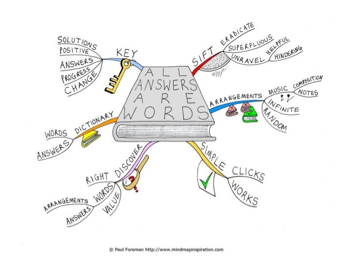 All Answers Are Words Mind Map