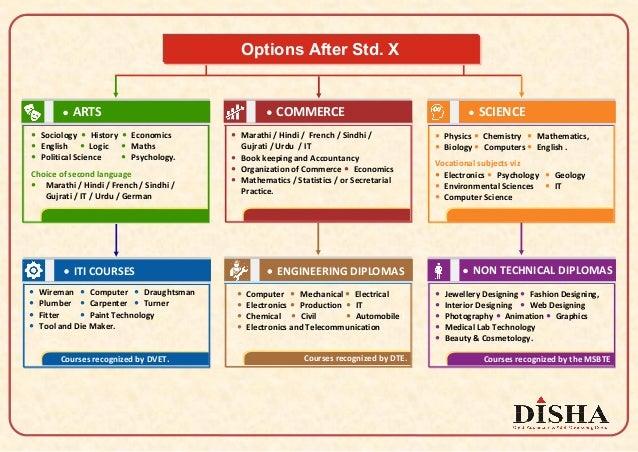 Options After Std. X — ARTS — Sociology — History — Economics — English — Logic — Maths — Political Science — Psychology. ...