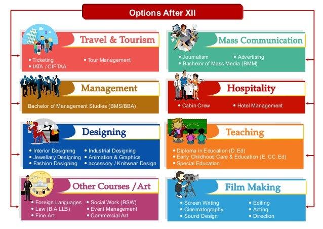 Management Hospitality — Cabin Crew — Hotel ManagementBachelor of Management Studies (BMS/BBA) Teaching Mass Communication...