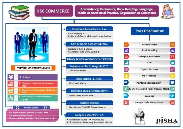 HSC COMMERCE Accountancy, Economics, Book Keeping, Language, Maths or Secretarial Practice, Orgaisation of Commerce — B. C...