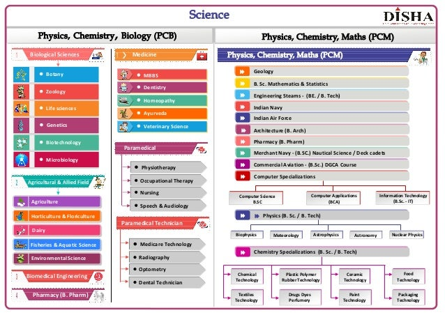 Biological Sciences Physics, Chemistry, Maths (PCM) — Botany — Zoology — Life sciences — Genetics — Biotechnology — Microb...