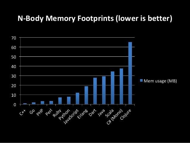 N-Body Memory Footprints (lower is better)