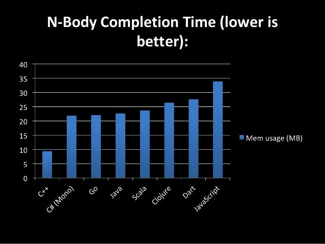 N-Body Completion Time (lower is better):