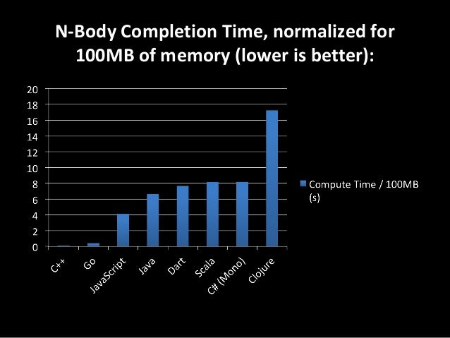 N-Body Completion Time, normalized for 100MB of memory (lower is better):