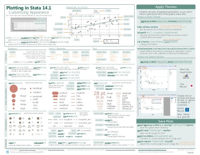 Stata Cheat Sheets (all)