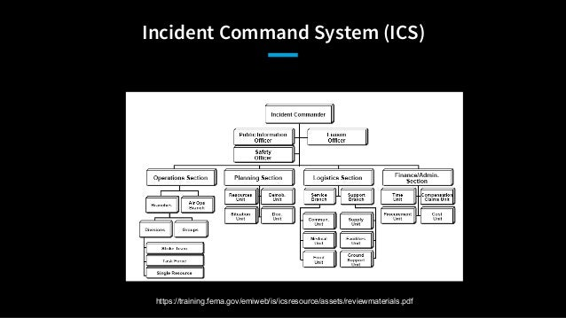 AllDayDevops What The NTSB Teaches Us About Incident