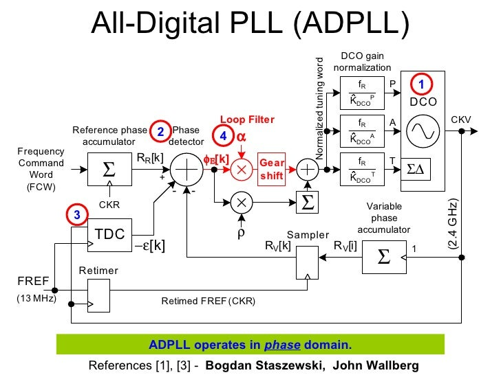 All digital pll thesis