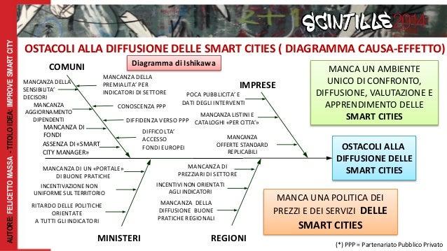 Improve Smart City Allegato B