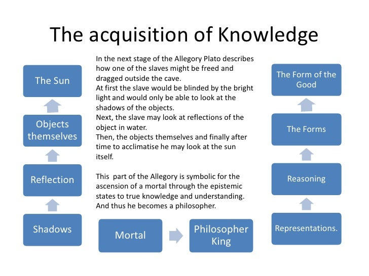 an analysis of metaphors in the allegory of the cave by plato The commentary on milton's areopagitica here printed (introduction, analysis and notes) was privately an analysis of metaphors in the allegory of the cave by plato printed by sir r jebb for the.