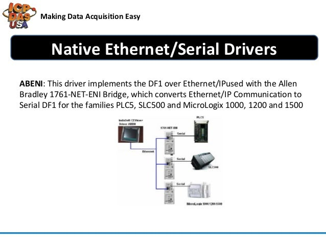 How to use InduSoft SCADA Software for Allen Bradley Driver
