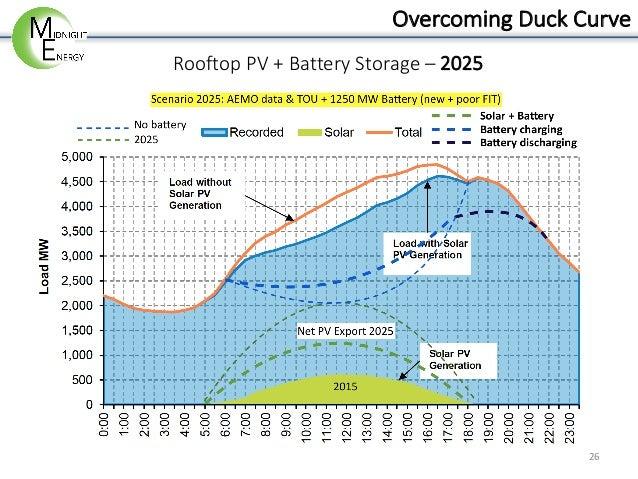 Overcoming Duck Curve Amp Peak Shaving Using Energy Storage