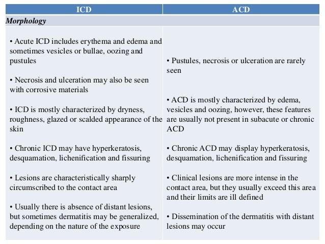 Allergic and irritant contact dermatitis
