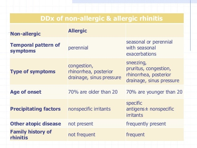 Components of a complete history and physical examination for suspected rhinitis • • • • • • • •  • • • • • •  Personal Na...