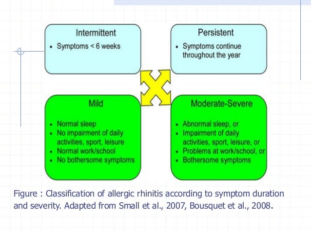 Table : Etiological classification of rhinitis Description  IgEmediated (allergic)  • IgE-mediated inflammation of the nas...