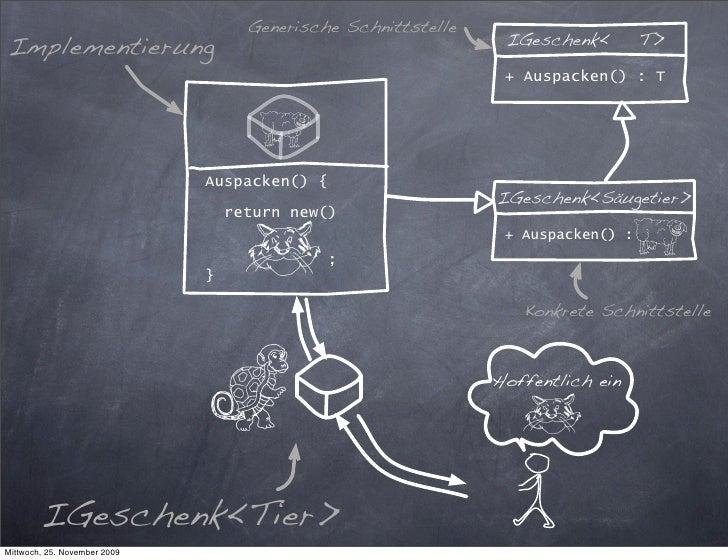 Generische Schnittstelle Implementierung                                                 IGeschenk<        T>             ...