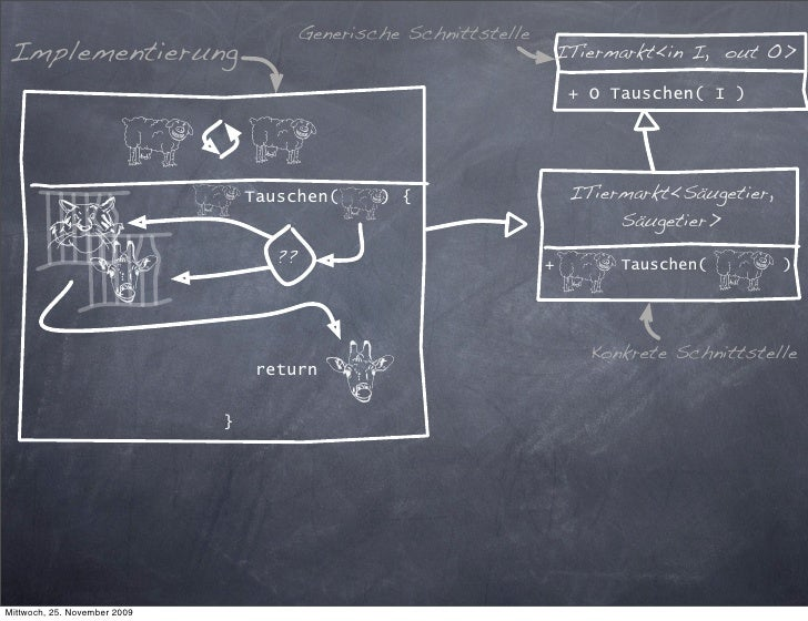 Generische Schnittstelle Implementierung                                                      ITiermarkt<in I, out O>     ...