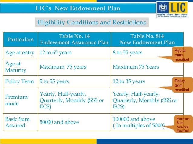 lic of india Lic of india in mayur vihar phase 1, delhi is a top company in the category insurance companies, also known for life insurance policy-lic and much more visit justdial for address, contact number, reviews & ratings, photos, maps of lic of india, mayur vihar phase 1, delhi.