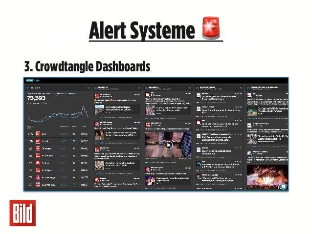 Unsere wichtigsten5LehrenAlertSysteme 🚨 3. Crowdtangle Dashboards