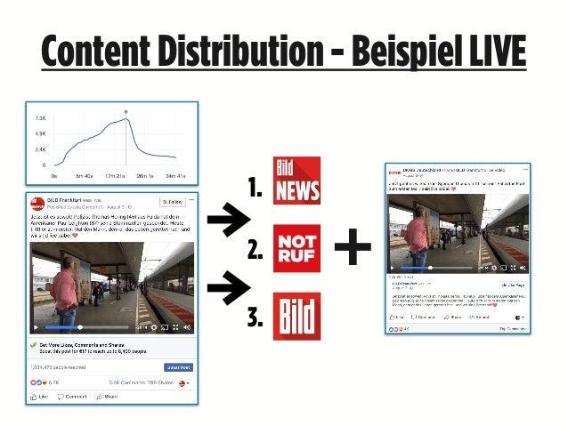 ContentDistribution- BeispielLIVE + 1. 2. 3.