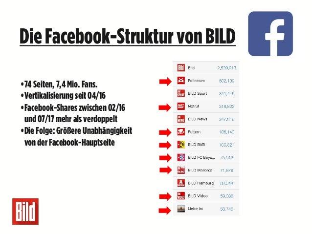 DieFacebook-StrukturvonBILD •74Seiten,7,4Mio.Fans. •Vertikalisierungseit 04/16 •Facebook-Shareszwischen02/16 und07/17mehra...