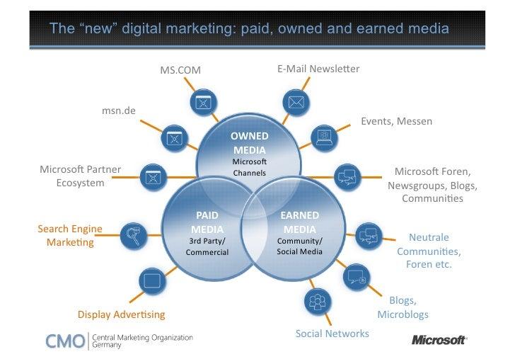 Verflixter ROI - Microsofts Weg vom Optimieren der Fanseite zur Erfolgsmessung (@AllFacebook Marketing Conference)  Slide 3