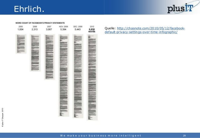 Ehrlich.  © plus-IT Gruppe 2013  Quelle: http://chasnote.com/2010/05/12/facebookdefault-privacy-settings-over-time-infogra...